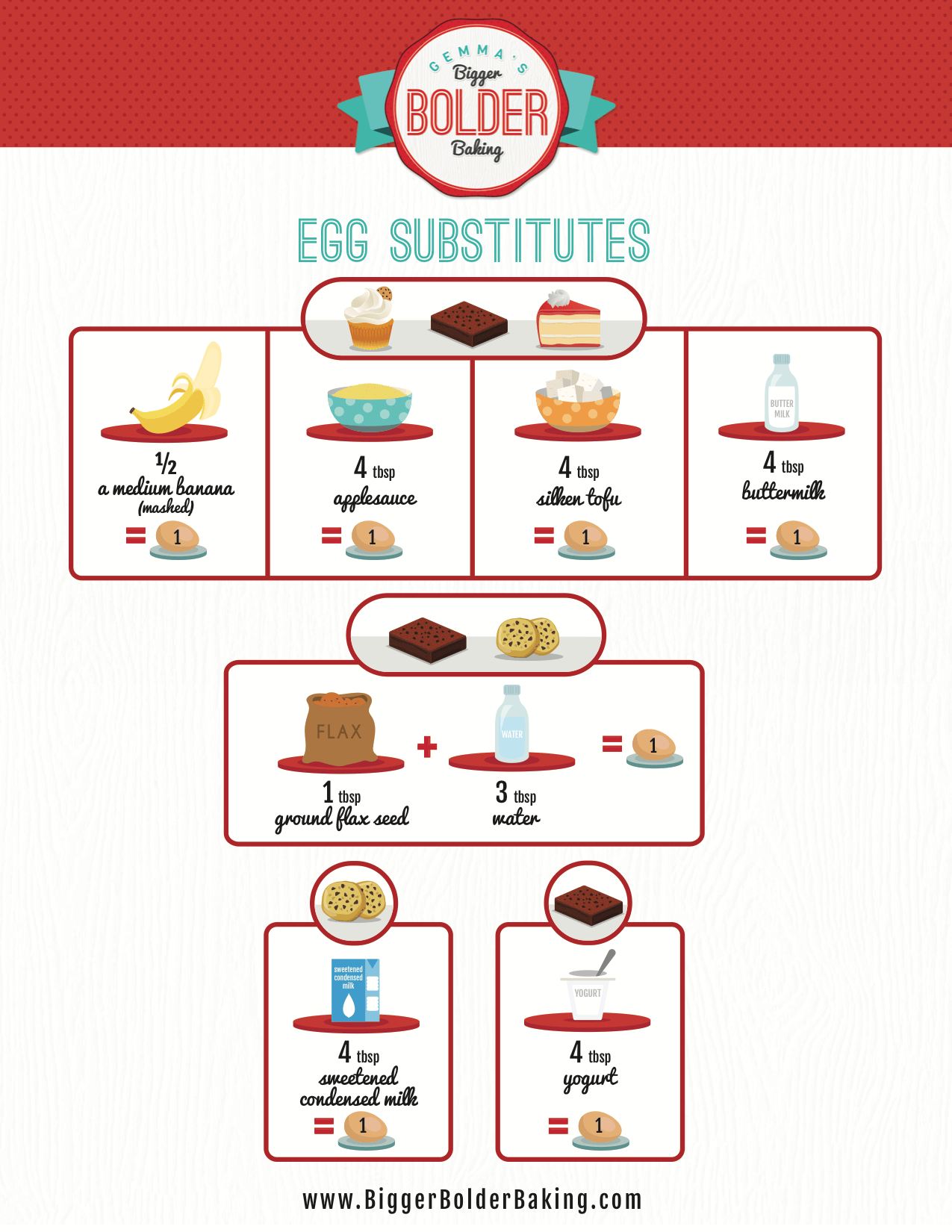 Egg Substitutes, egg substitute for baking, egg substitute for recipes, egg substitute, vegetarian baking, vegan baking, conversion chart, substitutes chart, egg substitute chart, egg free baking, egg free recipes, baking substitutes, vegetarian desserts,vegan desserts, vegetarian how to videos, how to recipes, basic baking tips, basic baking, condensed milk how to make at home, dairy free Recipes, Vegan baking, baking recipes, dessert, desserts recipes, desserts, easy desserts, quick easy desserts, best desserts, best ever desserts, simple desserts, simple recipes, recieps, baking recieps, how to make, how to bake, affordable recipes, Gemma Stafford, Bigger Bolder Baking, bold baking, bold bakers, bold recipes, bold desserts, desserts to make, quick recipes
